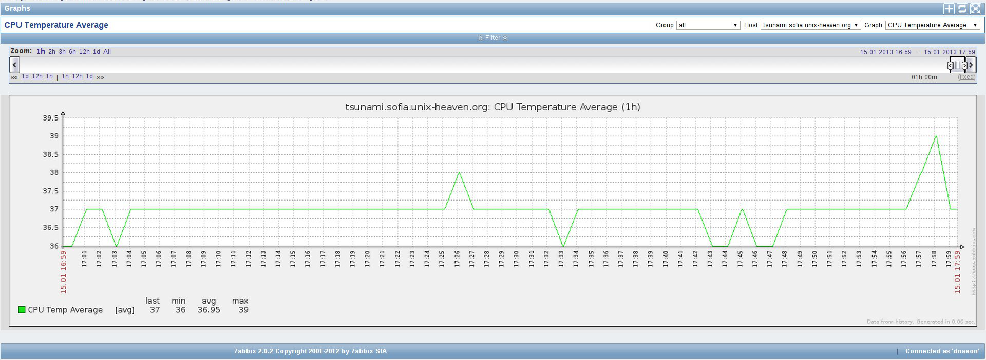 Monitoring the CPU temperature of your FreeBSD system in Zabbix